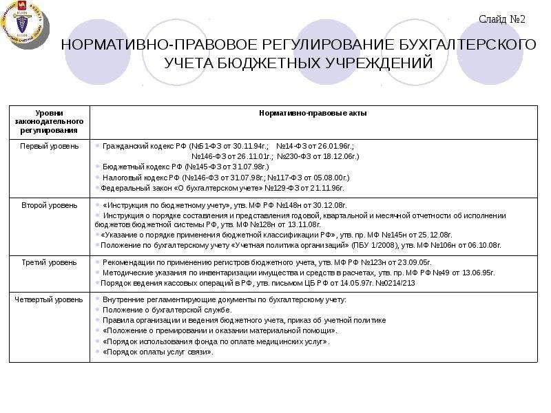 Изменения в учетной политике с 2021 года (таблица)