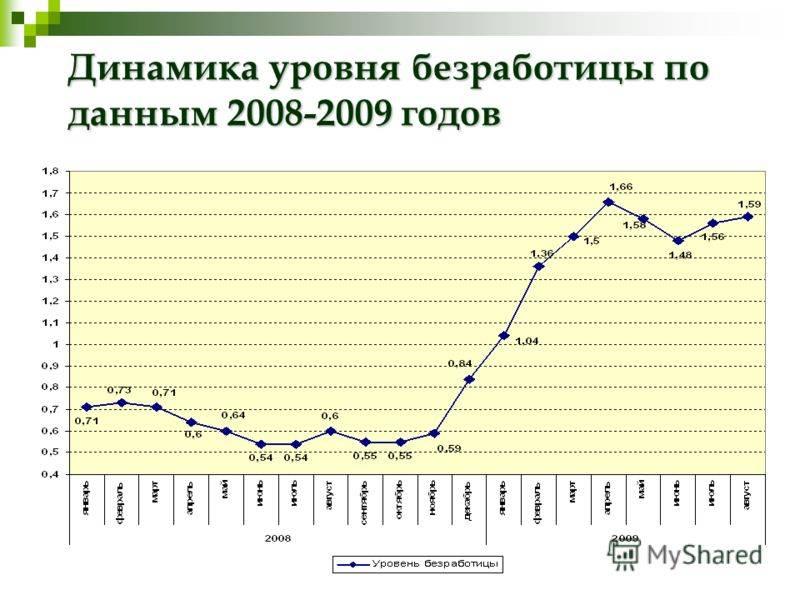 Уровень безработицы в сша в 2021 : данные по занятости