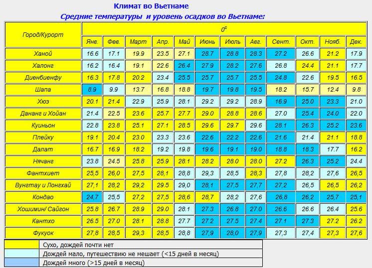 Погода в майами в мае. температура воды в море в мае.  погода по месяцам.
