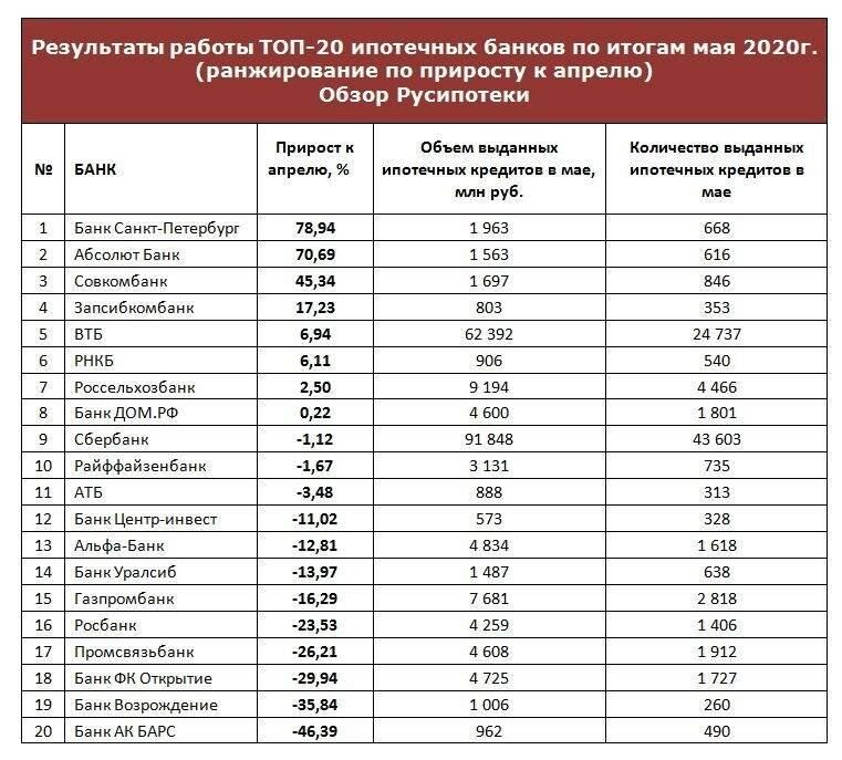 Самые надежные банки в россии на 2021 год: рейтинг forbes