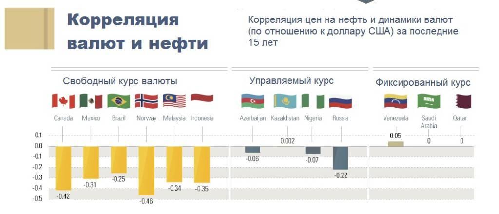 Какая самая дорогая валюта в мире и ее цена в рублях 2021 года
