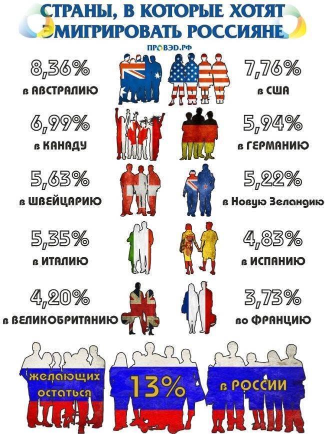 Как переехать в германию из россии: как иммигрировать с нуля семьей в берлин и жить, способы получения пмж русским и гражданам израиля, бизнес и по профессии