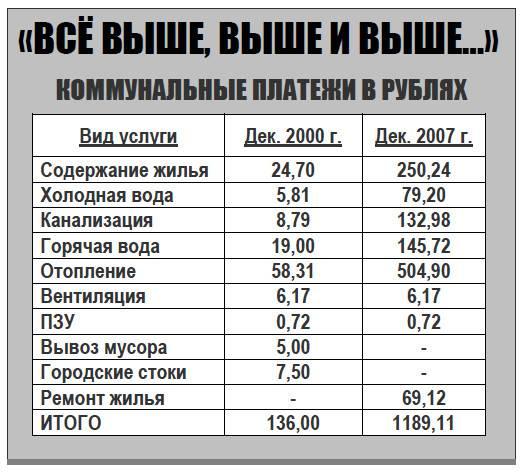 Бухчет коммунальных расходов в учреждении в 2021 году — audit-it.ru