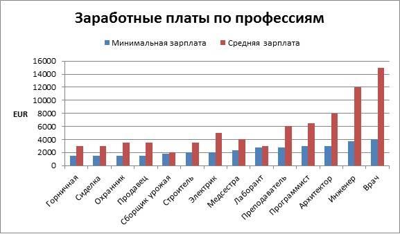 Средняя зарплата в финляндии: востребованные профессии