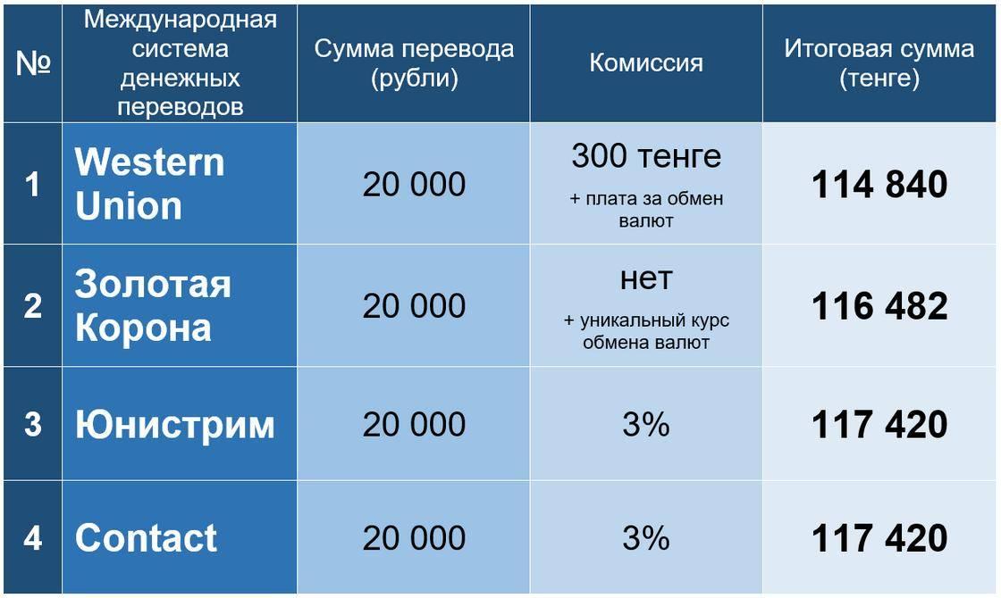 Как перевести деньги из швейцарии в россию в 2021 году - sameчас