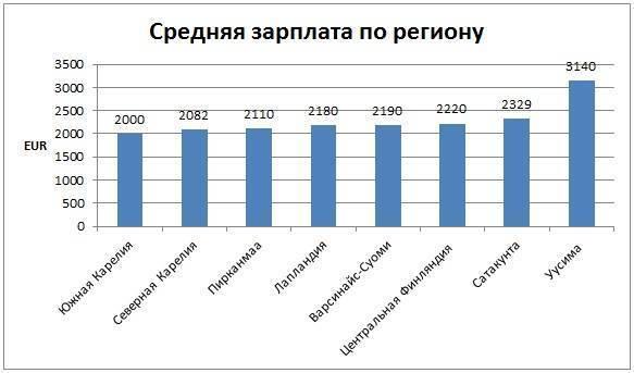 Средняя и минимальная зарплата в финляндии и работа по профессиям в 2021 году