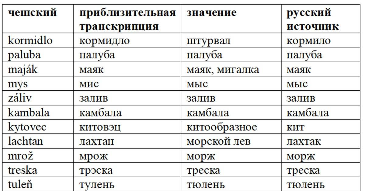 Эффективные способы изучения чешского языка