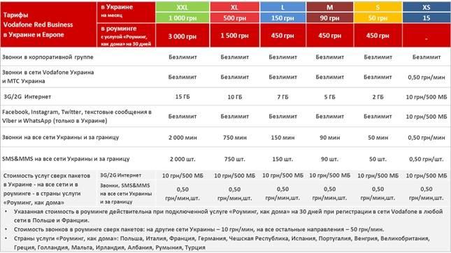 Телефонный код польши мобильный. правила, как позвонить в польшу из россии и беларуси на мобильный и городской телефон