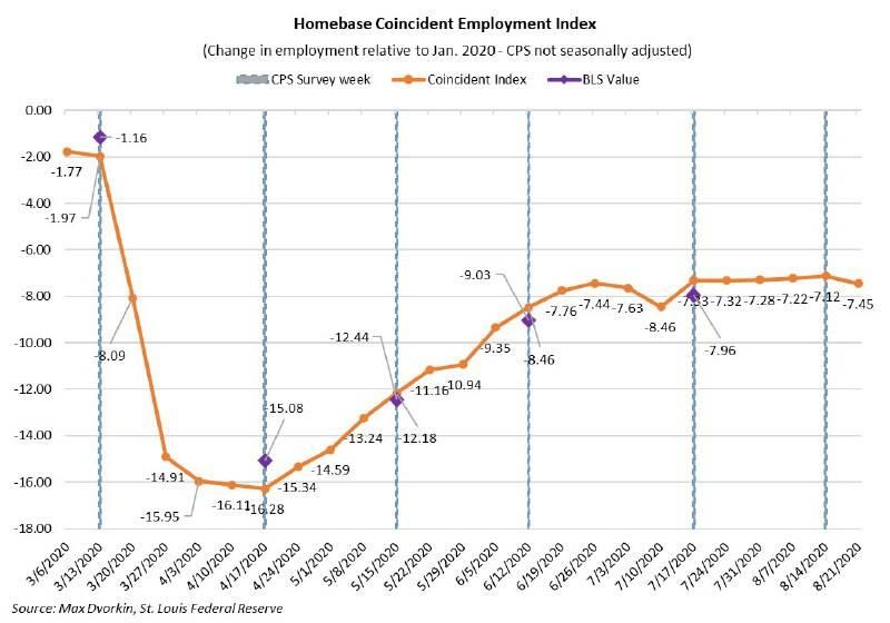 Пособие по безработице в 2021 году в сша | в эмиграции