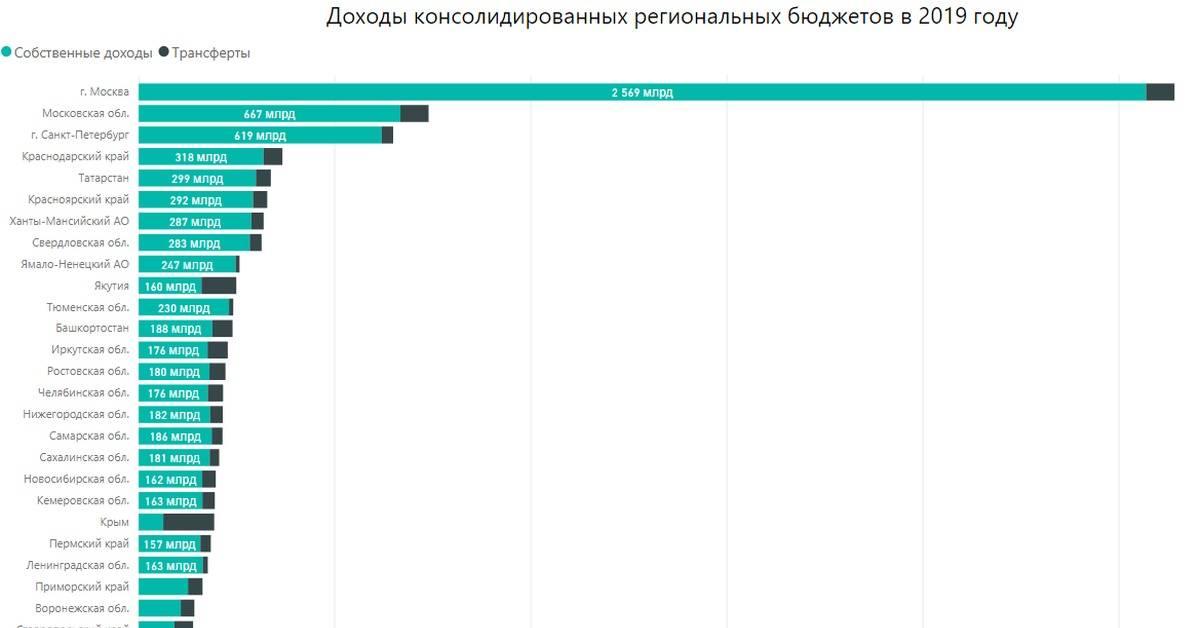 Минимальная и средняя зарплата в болгарии