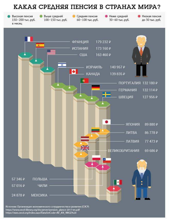 Средняя зарплата в чехии по профессиям в 2021 году