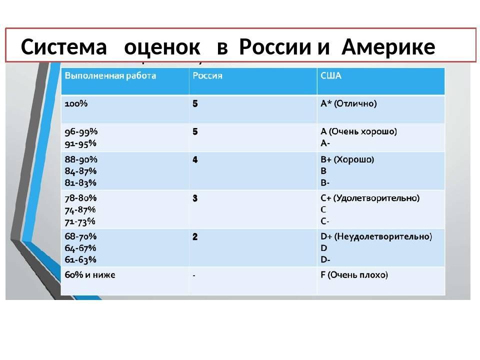 Особенности польской образовательной системы