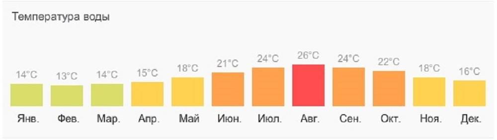 Погода майами в январе: особенности климата местности, показатели температуры месяца воздуха и воды