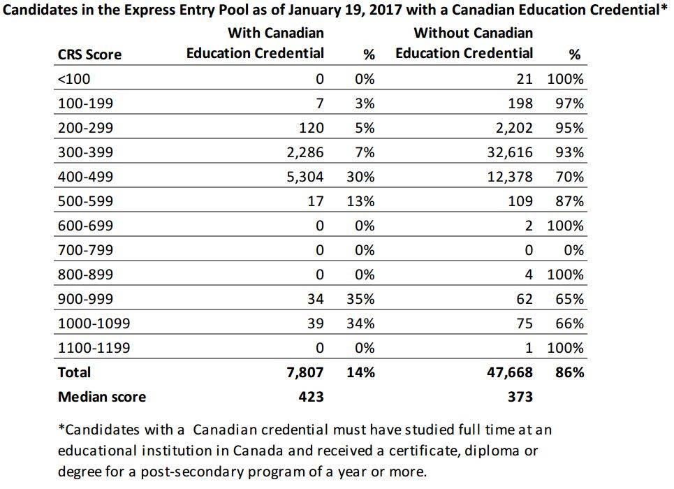 Express entry | канада вперед
