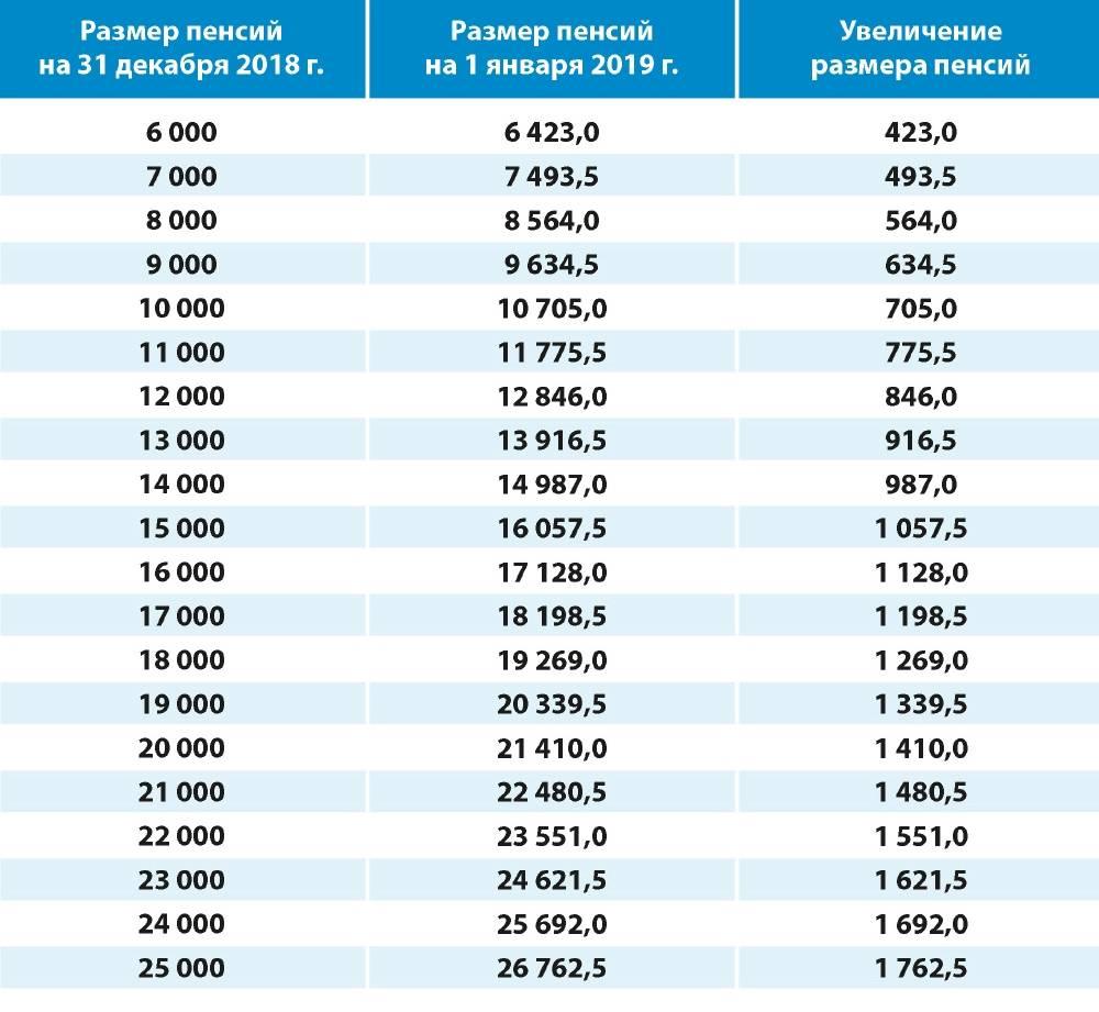 Пенсионный возраст в разных странах мира в 2021 году: таблица