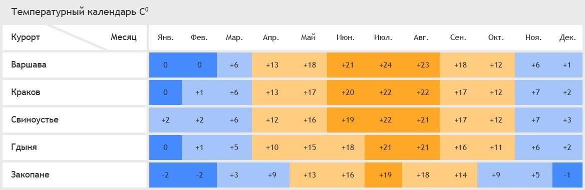 Погода в Варшаве: климат, сезонные особенности по месяцам, лучшее время для посещения