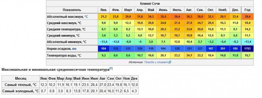 Гданьск климат (польша)