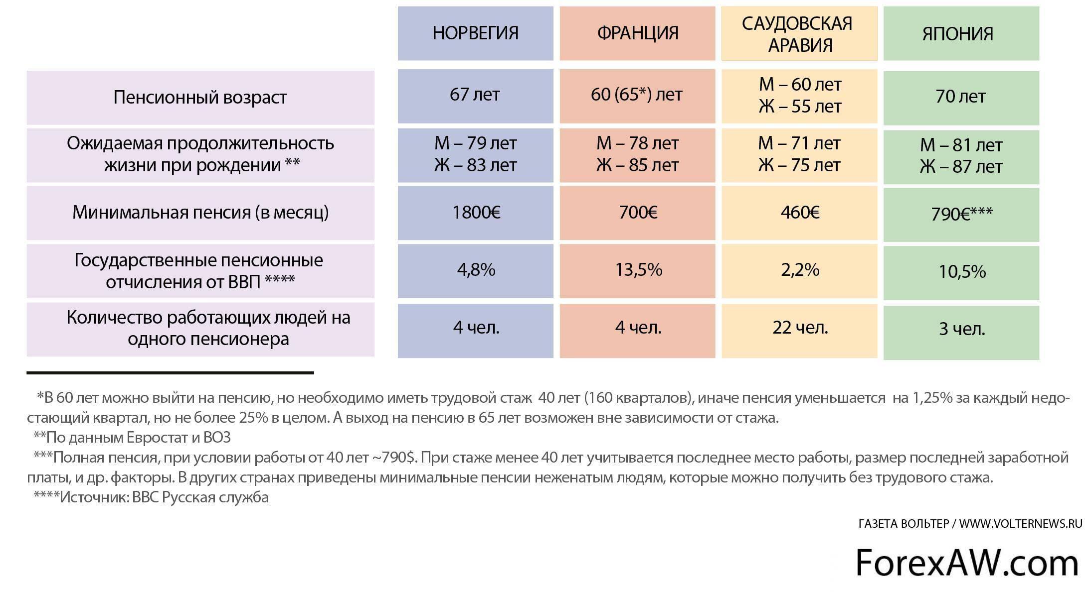 Пенсия в сша: размер средней и минимальной, от чего зависит