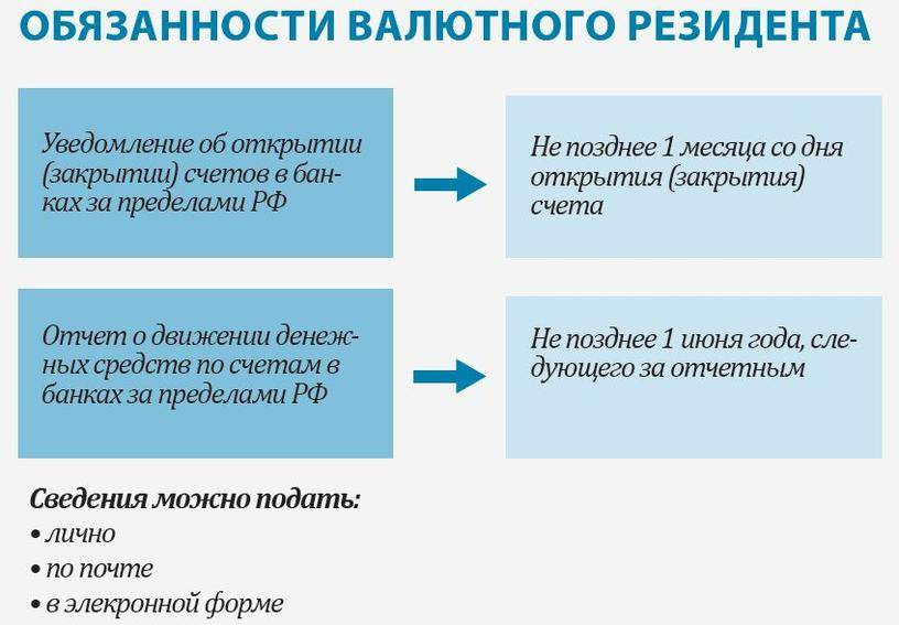 Процедура открытия счета в российском банке для иностранного гражданина