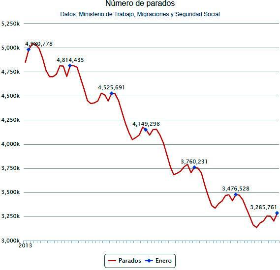 Ключевые изменения на рынке занятости испании за 2018 год. испания по-русски - все о жизни в испании
