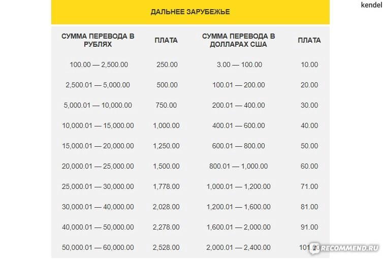 Как перевести деньги с крыма в украину в 2021 году