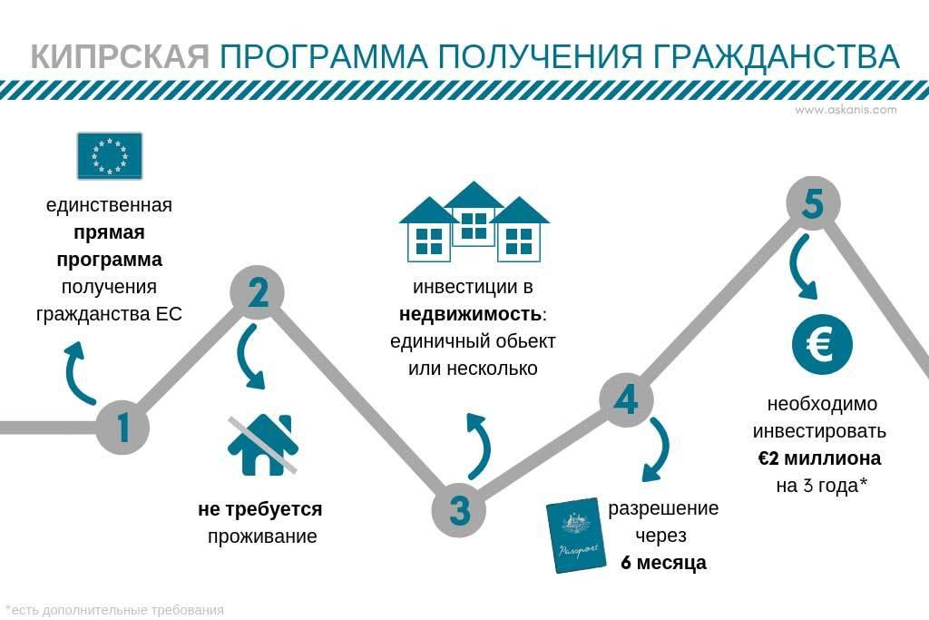 Как получить гражданство чехии: варианты для граждан россии, украины, необходимые документы, сроки и прочие важные моменты + отзывы