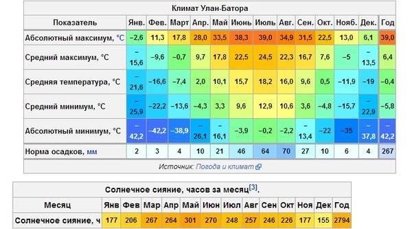 Климат в черногории: температура, влажность, погода в стране