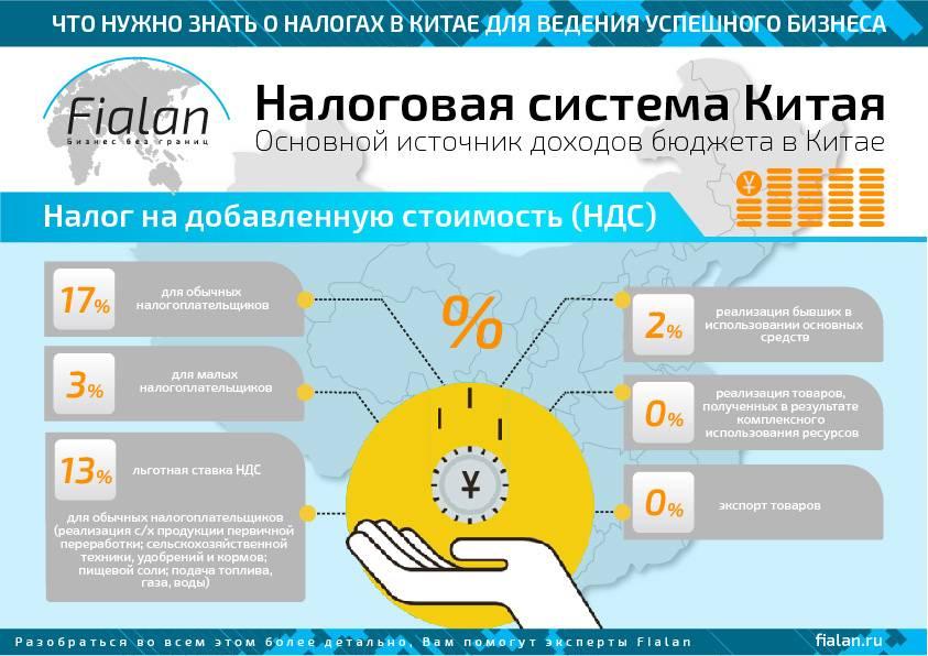 Малый бизнес в китае - рассказываем как открыть бизнес русским, какая бизнес культура, какие налоги платить, ндс, налог на прибыль и другие