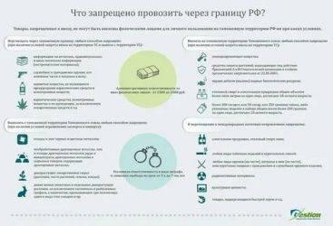 Что запрещено вывозить из абхазии в россию туристам в 2021 году