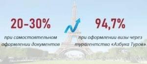Гид по визе во францию 2021: шаги и процедура оформления для россиян
