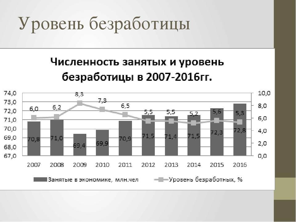 Безработица в сша в цифрах