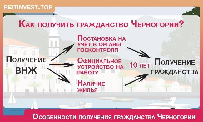 ВНЖ в Черногории для россиян