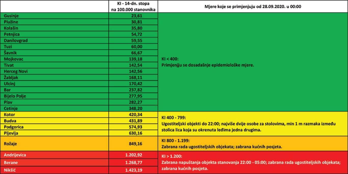 Черногория вновь вводит карантинные меры ► последние новости