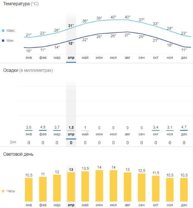 Погода для отдыхающих в майами: вода в январе и температура