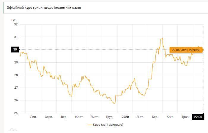Эволюция и современность валюты в Латвии