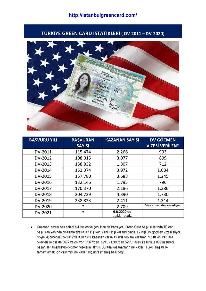 Сша:  лотерея green card  в 2021 году – мигранту мир