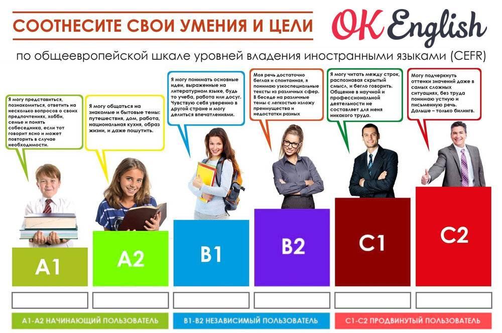 Материалы для подготовки к экзаменам ösd и öif: примеры тестов с ответами - ifu sprachschule