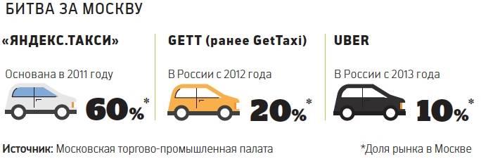 Как найти дешевое такси из\в аэропорт в любой стране мира  