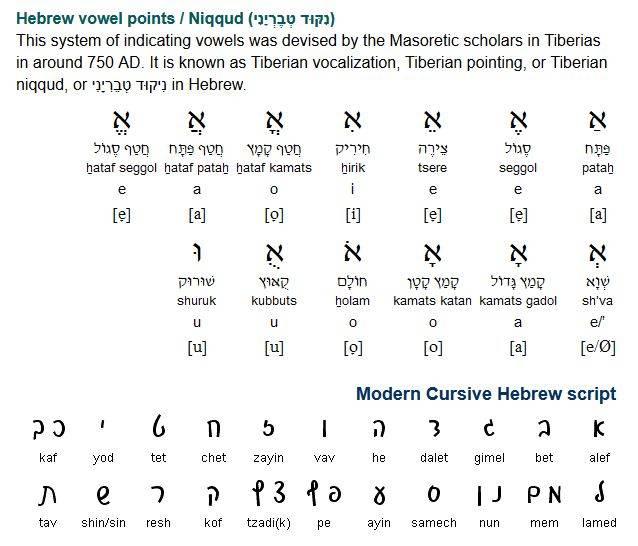На каком языке говорят в израиле: официальный язык