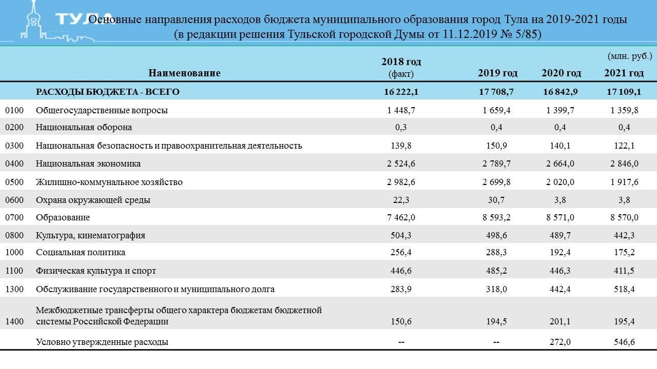 Приглашение на казну: дефицит бюджета в 2020-м может составить 5,6 трлн | статьи | известия