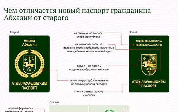 въезд в абхазию для россиян: страховка и документы, правила