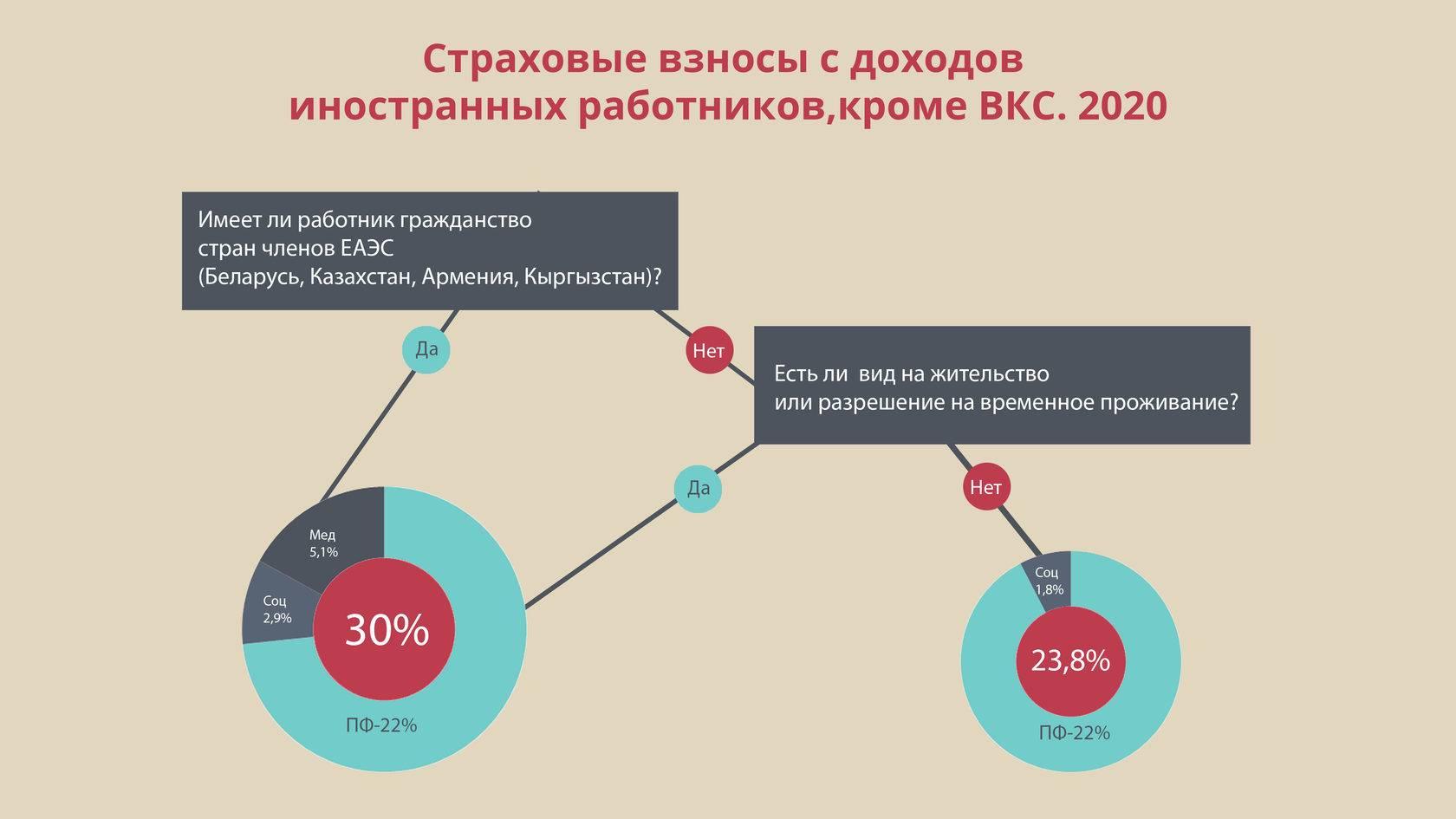 Страховые взносы с иностранцев в 2020 - 2021 годах