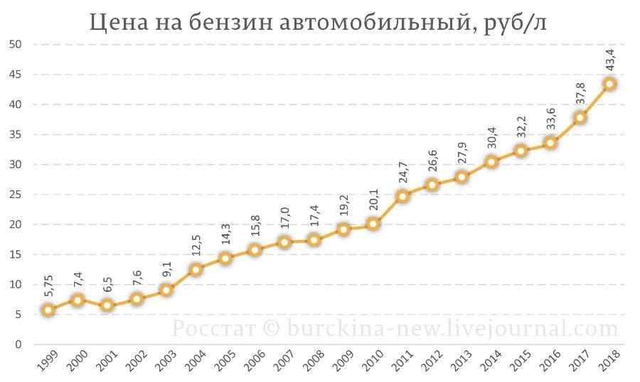 Цены на продукты, бензин, жилье, одежду в сша в 2021 году