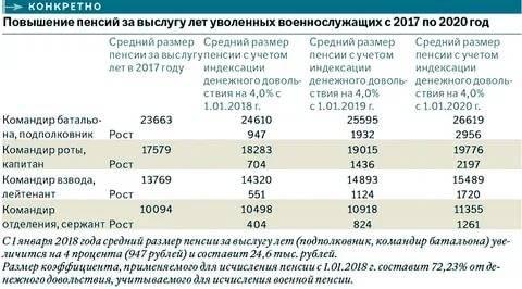 Размеры пенсии в Болгарии