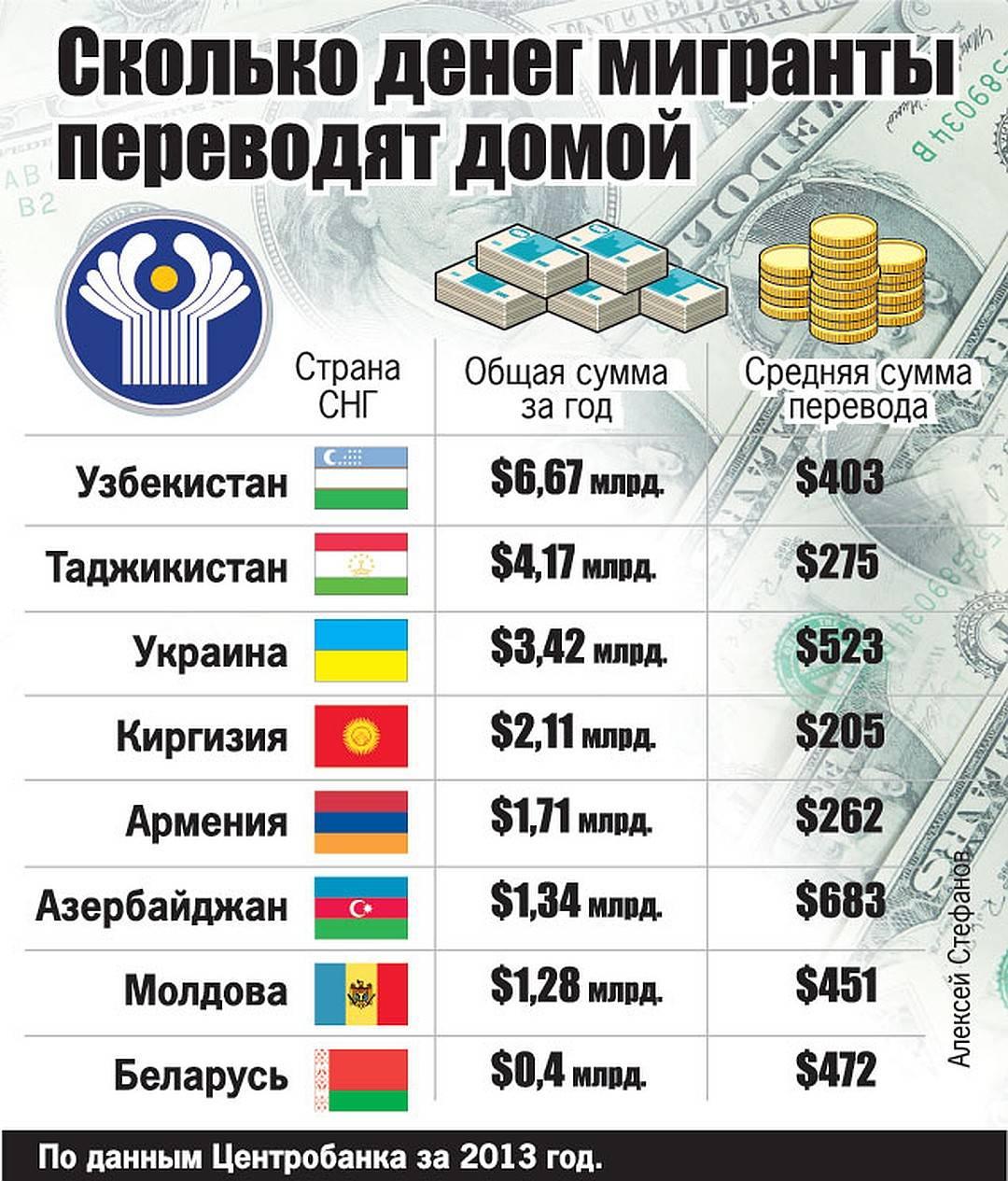 Как перевести деньги из-за границы в россию