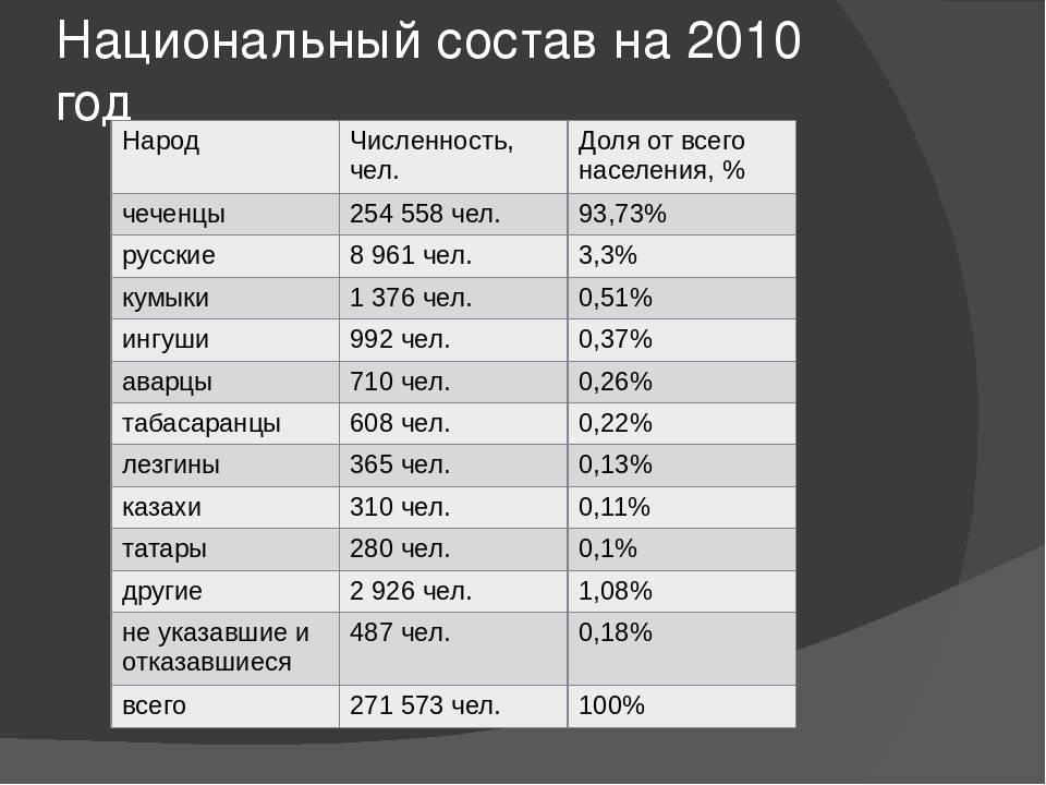 Население чехии и его особенности. население чехии