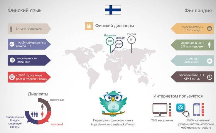 Языки финляндии — википедия. что такое языки финляндии