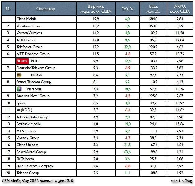 Сколько стоит мобильный интернет в сша, германии и других странах. лучшие зарубежные sim-карты |  палач | гаджеты, скидки и медиа