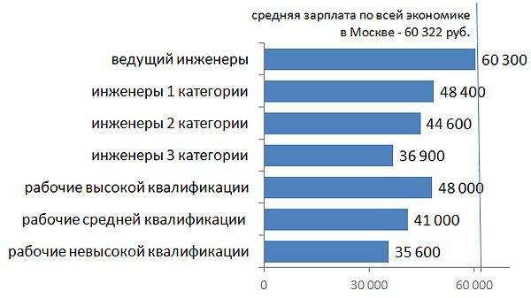 Работа в лос-анджелесе для русских: доступные вакансии в 2020 году