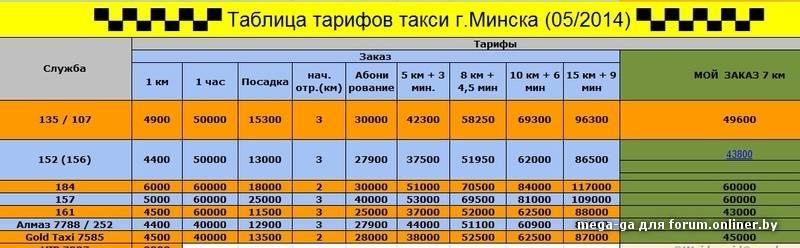 Такси в стамбуле → как заказать такси и какое выбрать〖цены〗